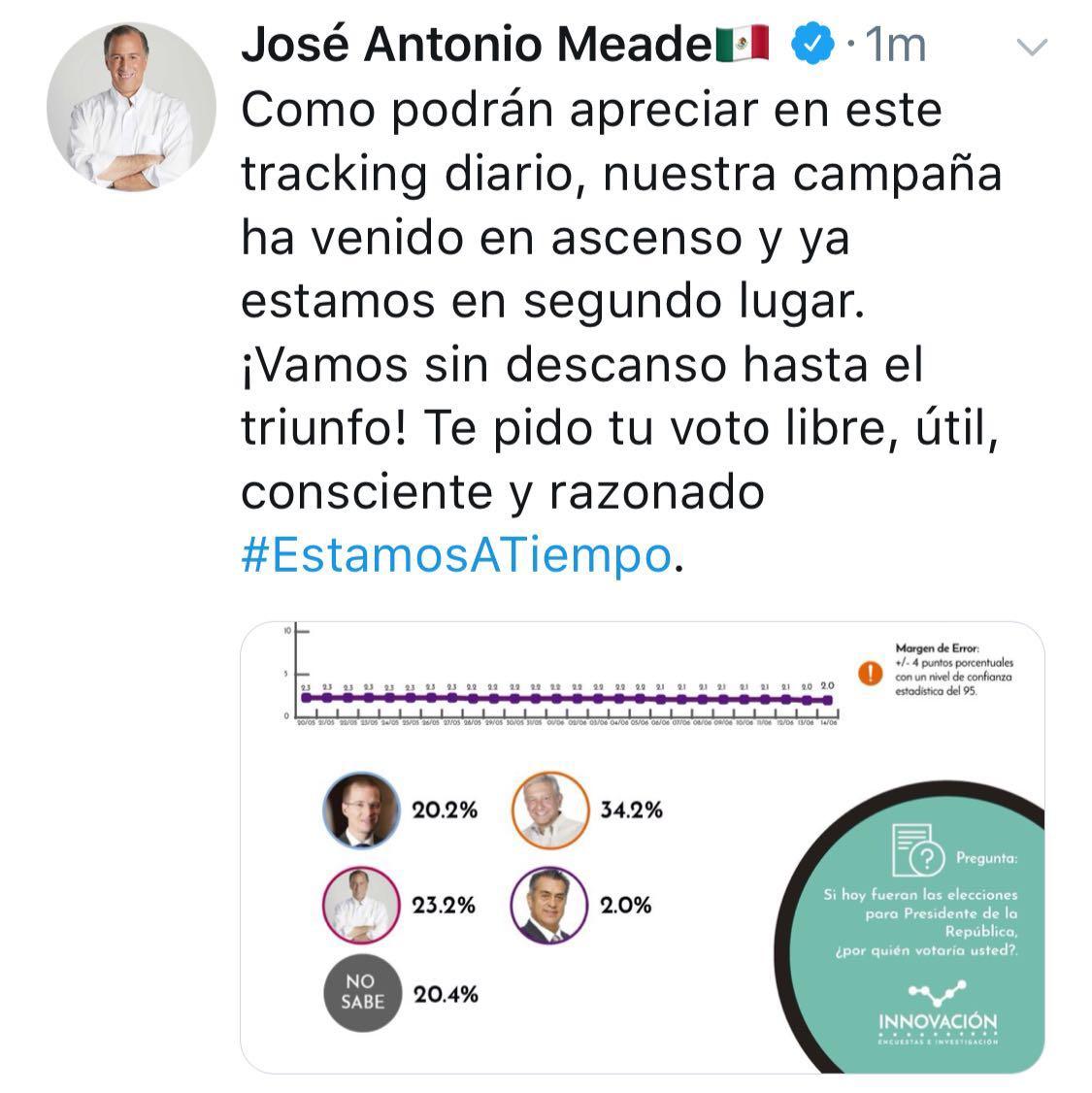 JOSÉ ANTONIO MEADE SE COLOCA EN SEGUNDO LUGAR Y LLAMA AL VOTO LIBRE, CONSCIENTE, ÚTIL Y RAZONADO